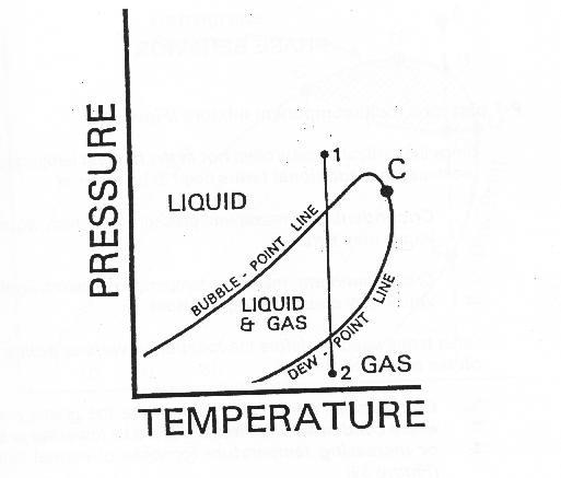Basic gas theoryteori dasar gas budhisantosos weblog bentuk dasar dari diagram ini adalah sebuah kurva tertutup yang terbagi dua dibatasi bubble point line pada satu sisi dan dew point line pada sisi yang ccuart Image collections
